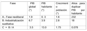 """CUADRO I: México, ritmos de crecimiento del PIB. Fase de """"industrialización sustitutiva"""" y fase neoliberal"""