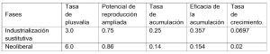 Fuente: estimaciones a partir de INEGI, SCN.