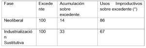 (*) Incluye remesas al extranjero. Fuente: estimaciones a partir de INEGI, SCN.